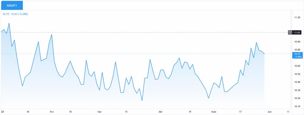 cotação GOLD11 em 2021 ETF investimento em ouro na bolsa de valores B3